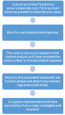 Support Case Flow Chart
